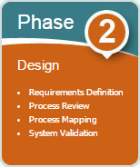 Phase 2 – Design – Conference Room Pilot